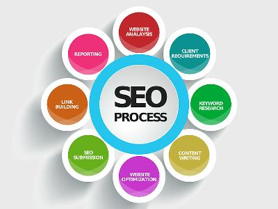 local plano seo services circle chart