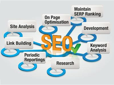 the Art of SEO in Business 11.12.18